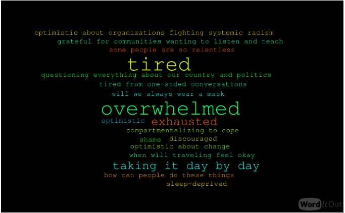 What are you feeling - word cloud
